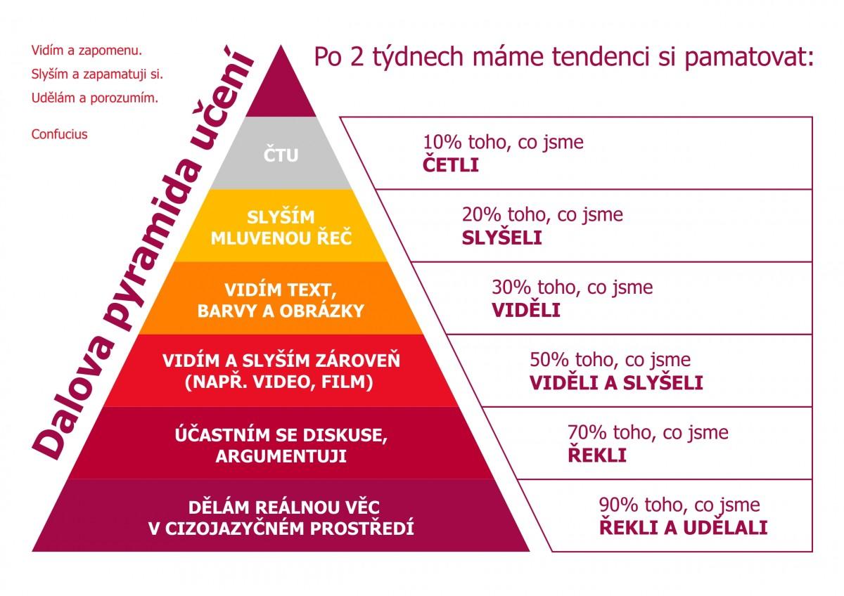 Dalova pyramida učení - zážitkové učení